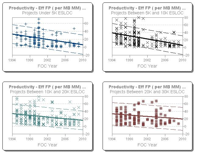 FP per PM over time