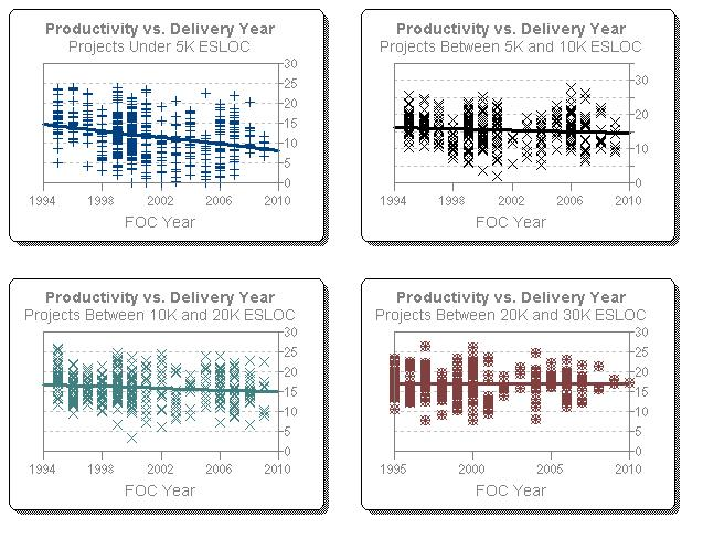 Productivity over Time