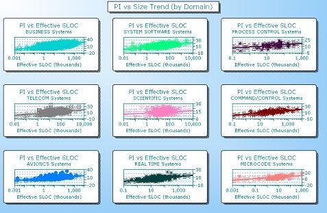 PI vs Size Regression - All Domains