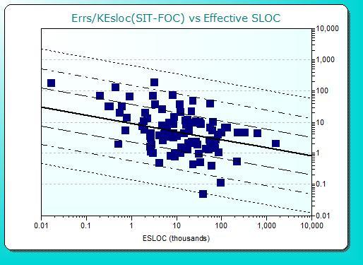 graph of errors/KESLOC vs. project size