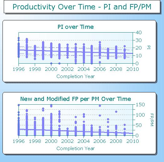Productivity over time chart