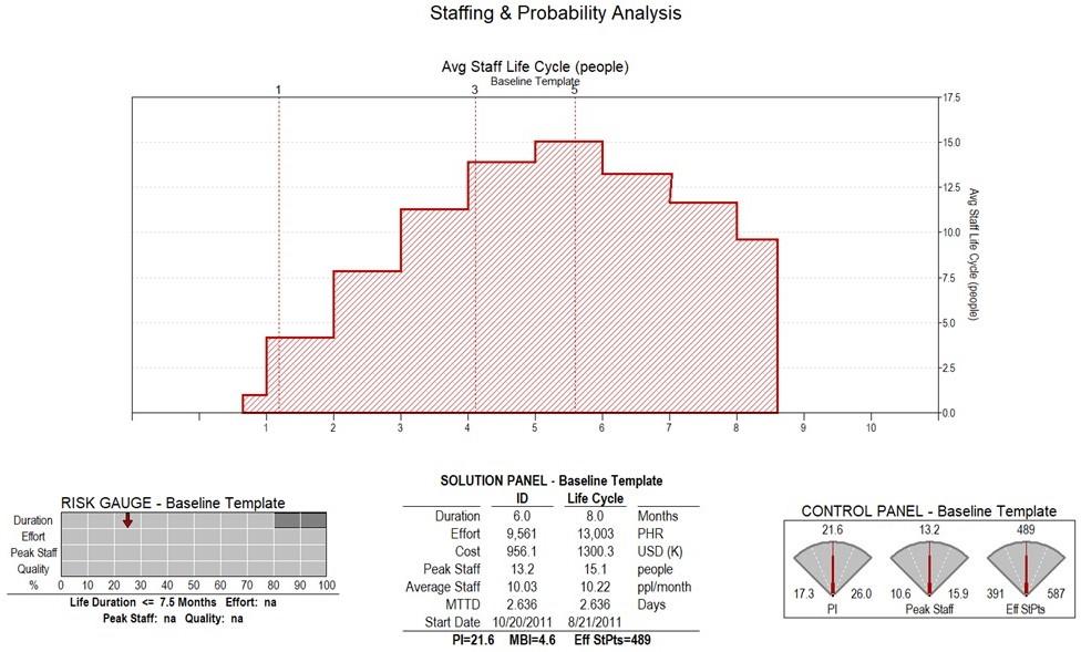 Software Estimate