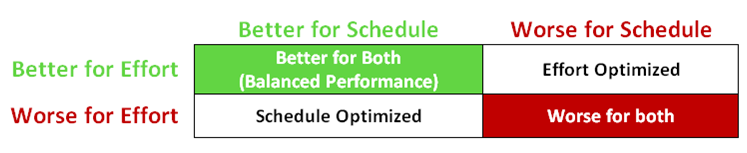 Effort vs. Schedule