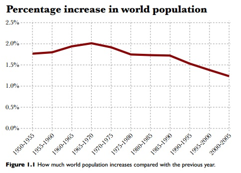Percentage Increase in World Population