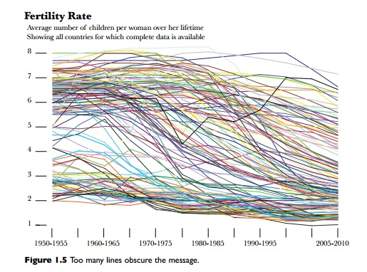 Fertility Rate