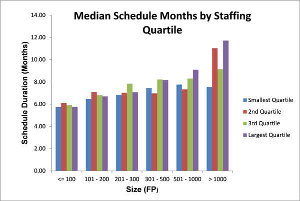 Median Schedule Months by Staffing Quartile