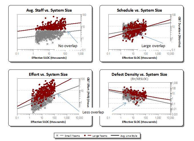 Project Metrics vs. Team Size