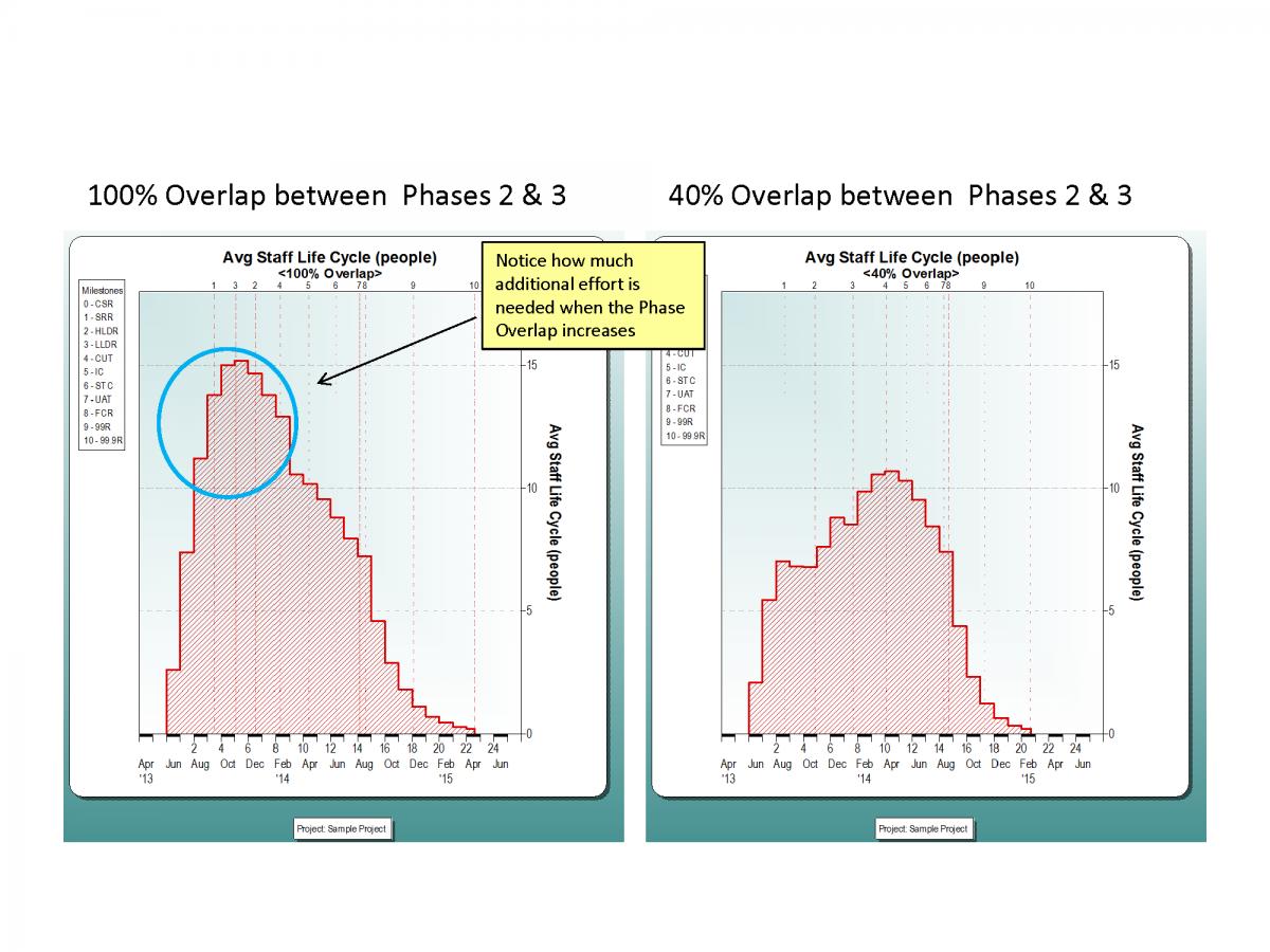 Phase Overlap Comparison