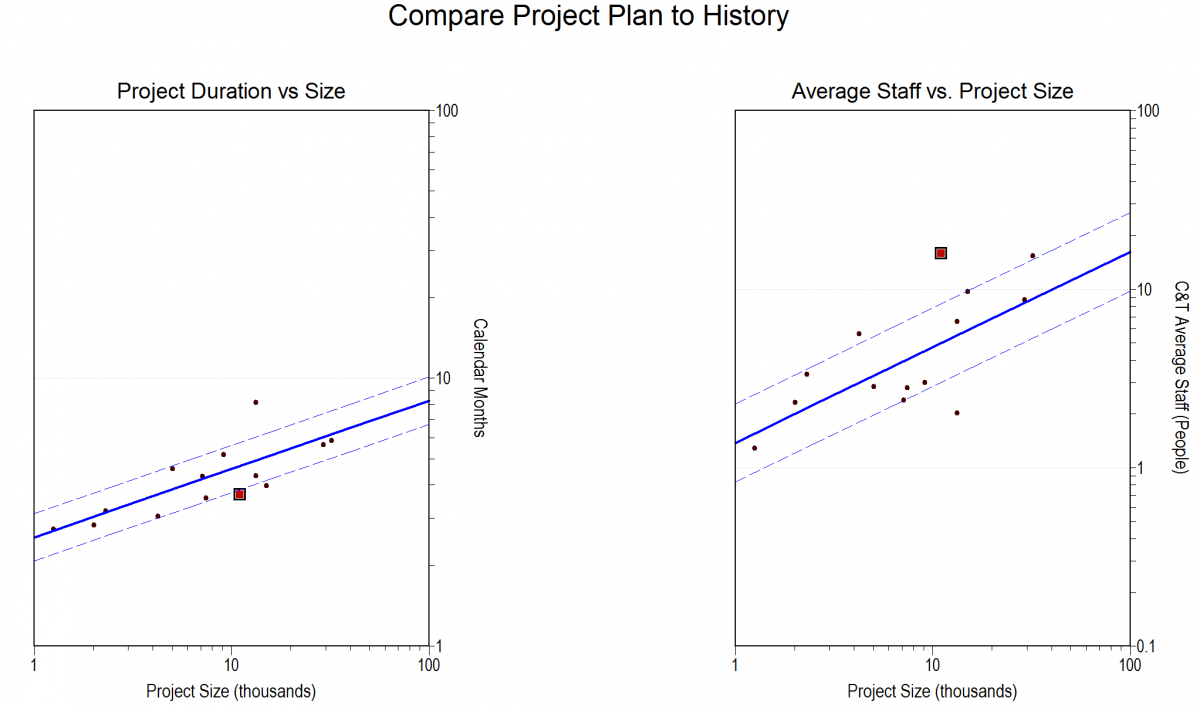 Compare Project Plan to History