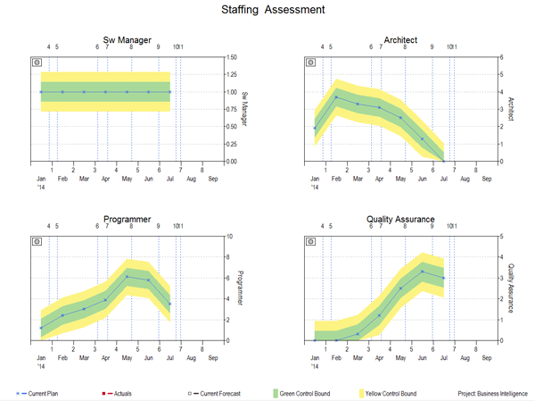 Resource Demand Management Staffing Assessment