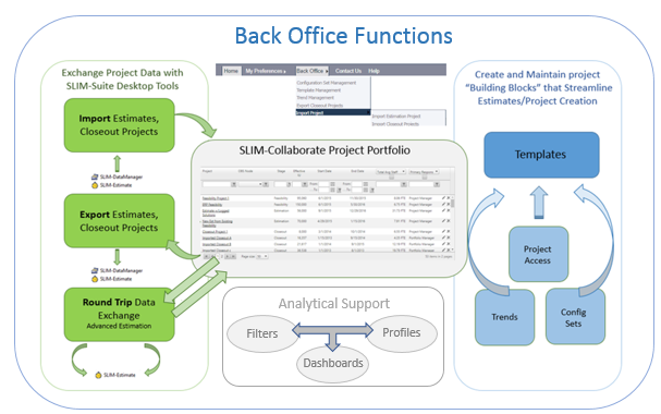 SLIM-Collaborate Back Office