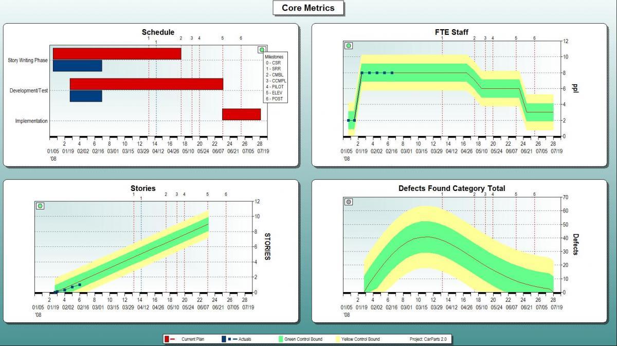 Figure 1: SLIM-Control Core Metrics View