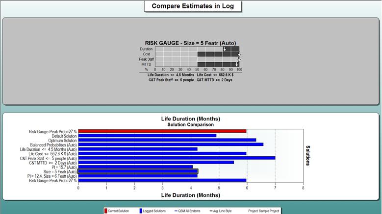 SLIM-Estimate Compare Estimates in Log