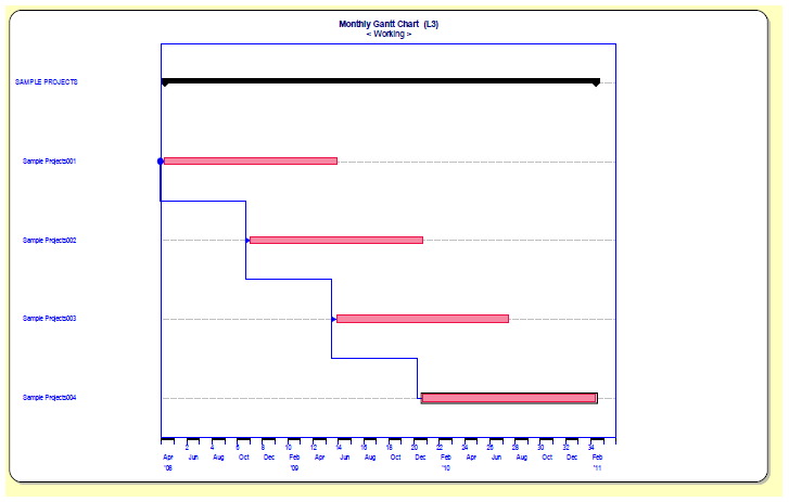 SLIM-Estimate Gantt Chart