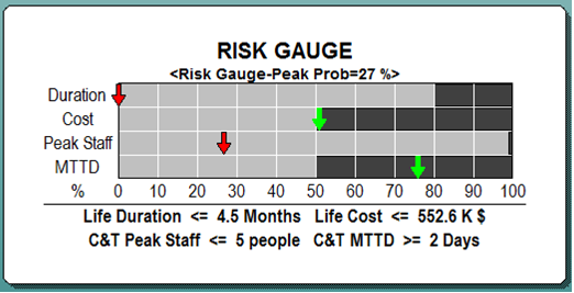SLIM-Estimate Risk Gauge
