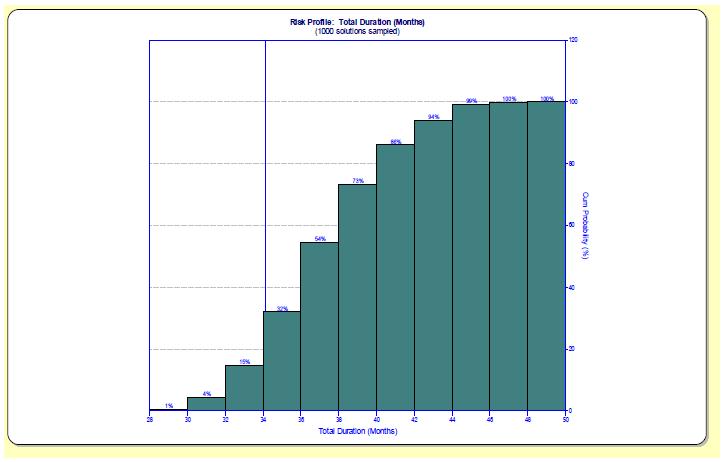 SLIM-Estimate Risk Profile
