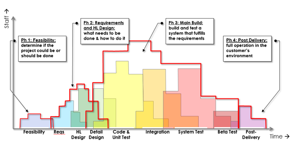 Software Lifecycle Phases