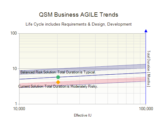Software Project Risk Analysis