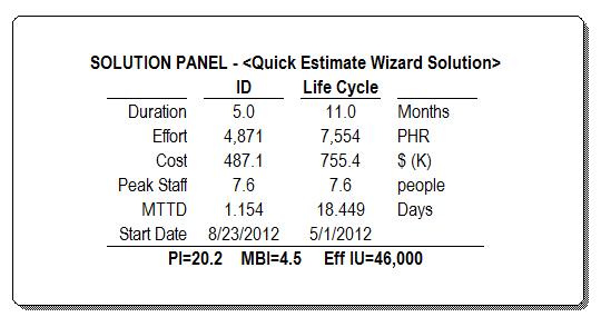 Solution Panel