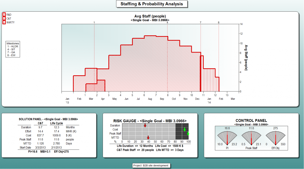 Staffing & Probability Analysis View