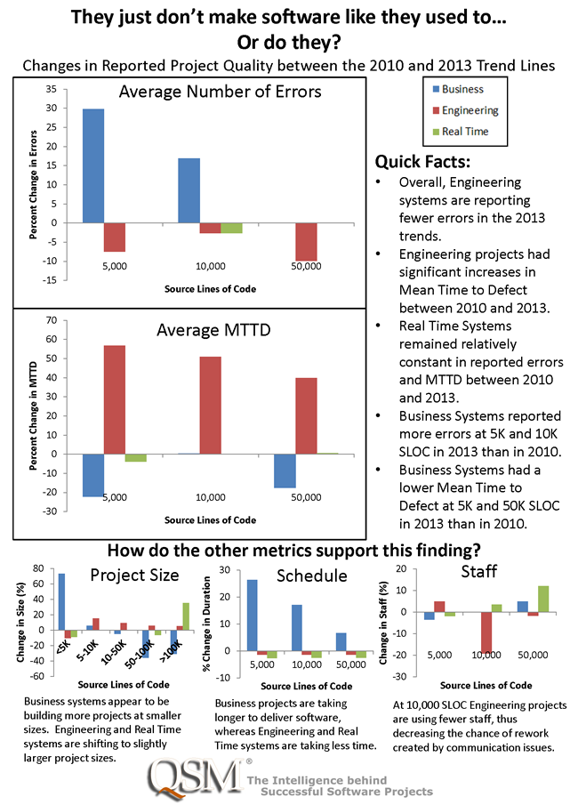 Changes in Software Project Quality between 2010 and 2013