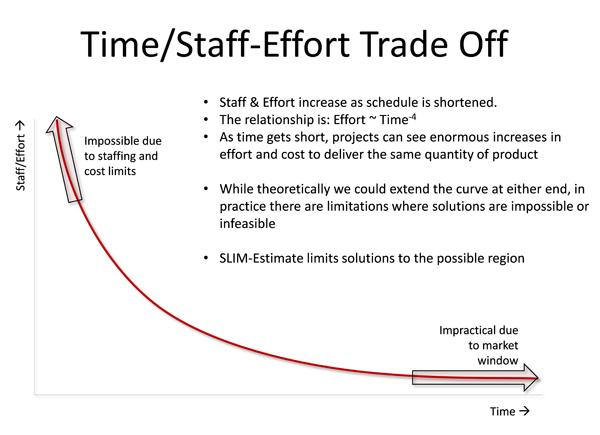 Time/Staff-Effort Trade-Off