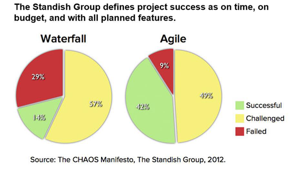 Agile vs Waterfall Standish Group