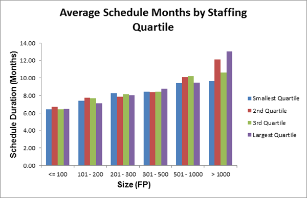 Average Schedule by Staffing