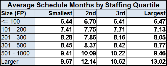 Average Schedule by Staffing Quartile