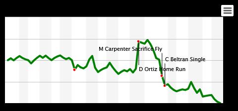 Baseball Software Estimation Statistics