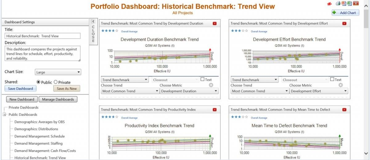 Big Data Benchmark Trends