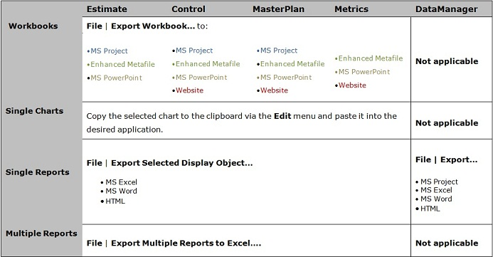 Charts and Reports Export Table