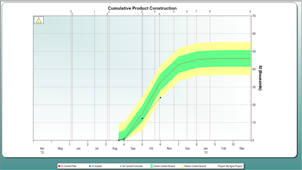 Cumulative Product Construction