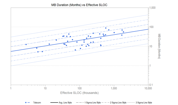 Software Project Duration vs SLOC