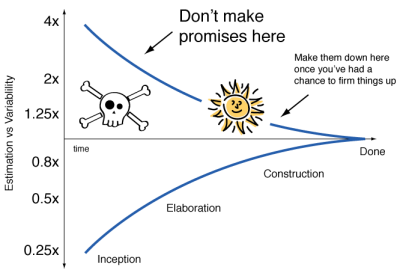 Estimation Cone of Uncertainty