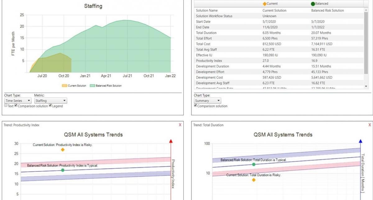 Software Estimation Big Picture Analytics