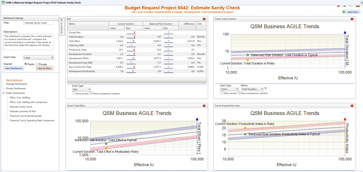 IT Budget Project Risk Assessment