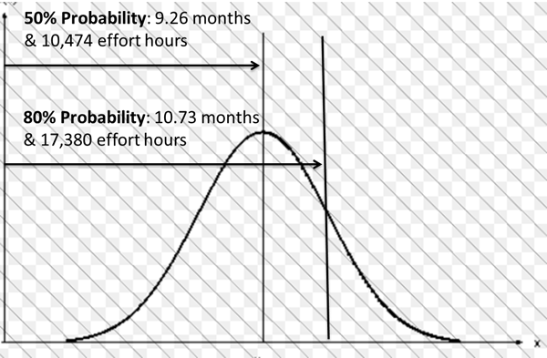 Modeling Uncertainty in Software Projects