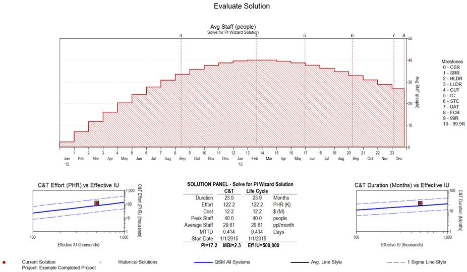 Software Staffing Curve
