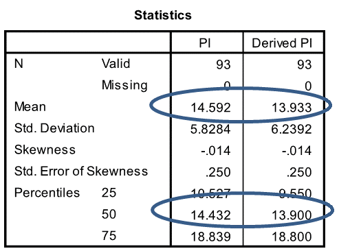 PI Statistics