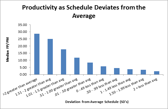 Software Productivity as Schedule Deviates from Average