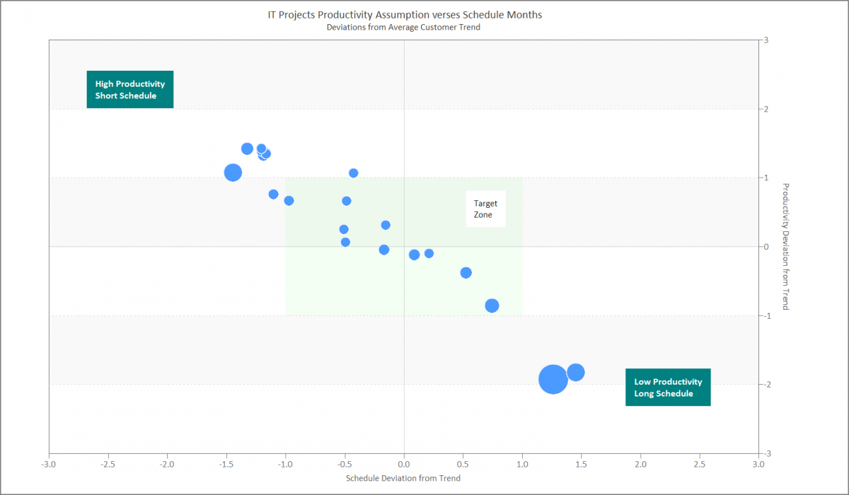 Productivity Quadrant Chart