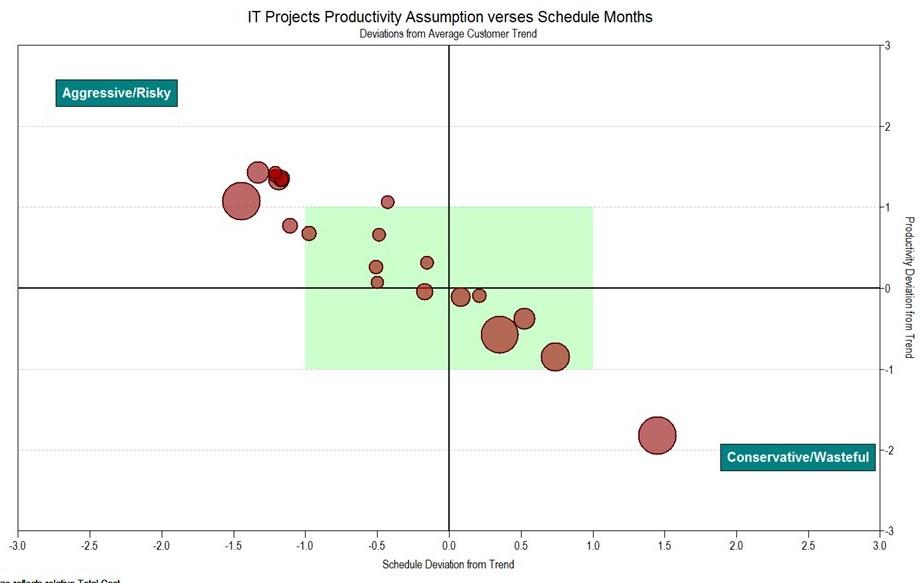 Project Portfolio Risk