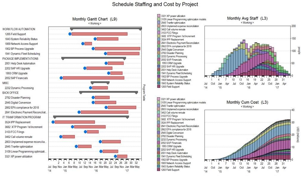 Software Project Portfolio