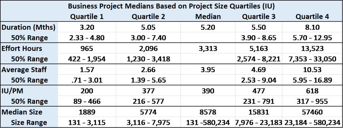 Software Project Size