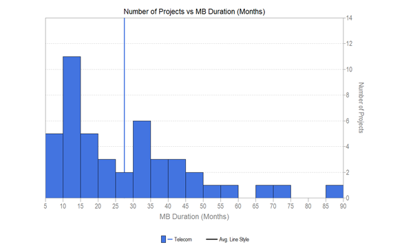 Number of Software Projects vs. Duration