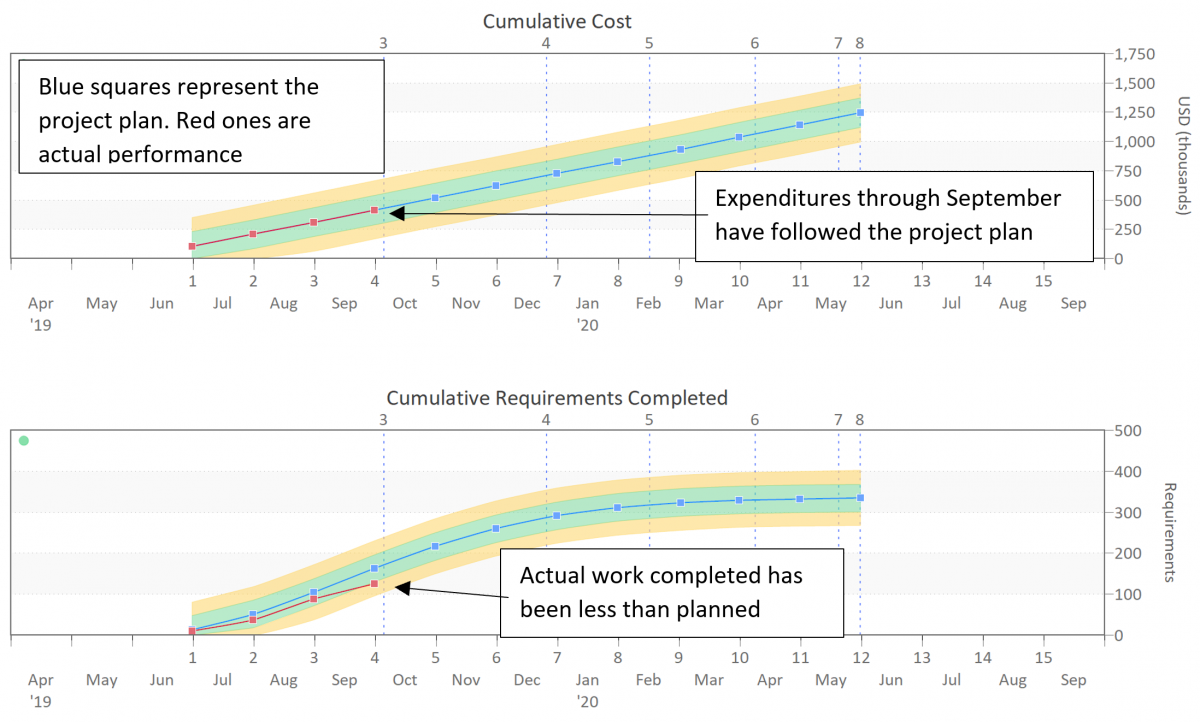 Software Project Cost