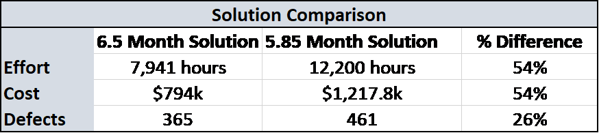 Software Project Solutions Comparison